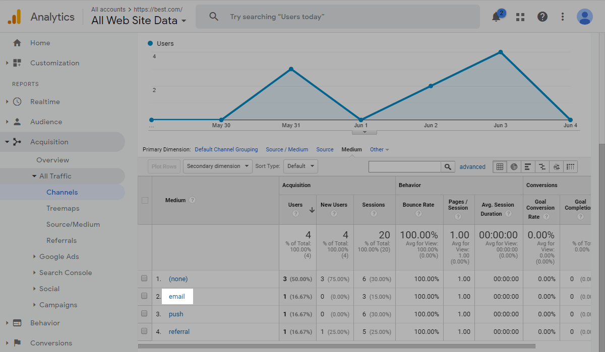 Email statistics in Google Analytics